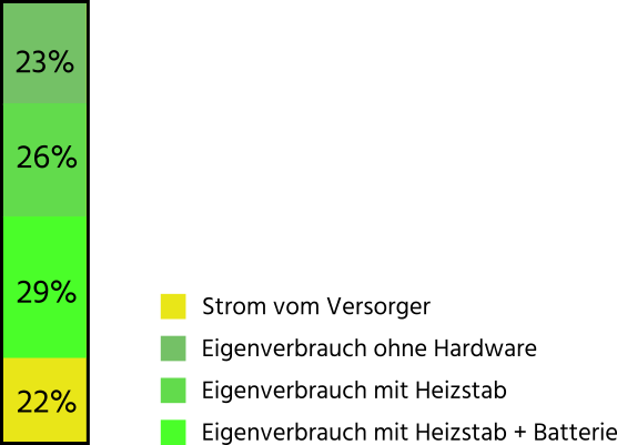3-schritte-balken_batterie