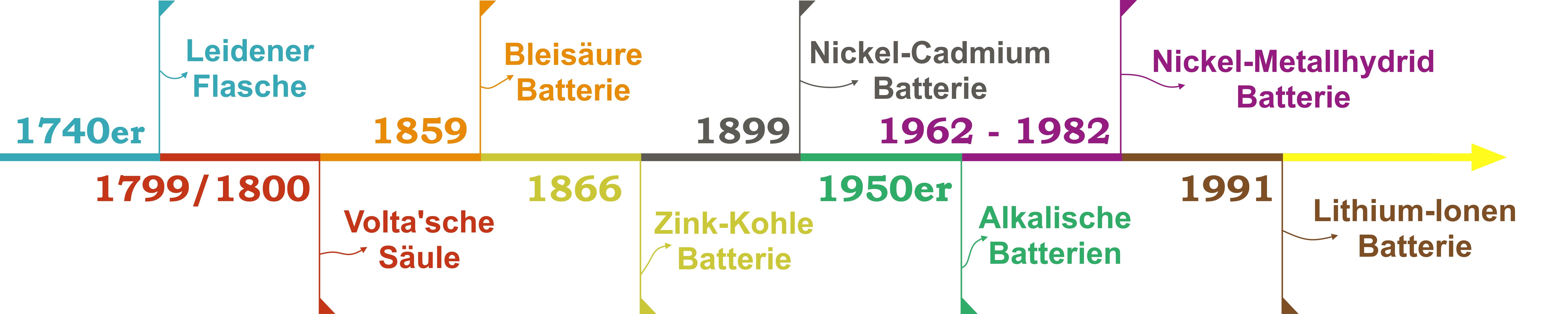 Zeitachse Batterie2
